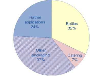 Bioplastics | Food Packaging Forum