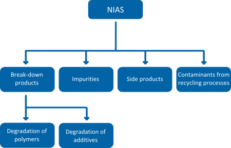 Figure 1: Sources of non-intentionally added substances (NIAS)